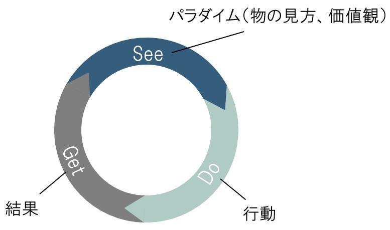 http://el.jibun.atmarkit.co.jp/career/635fe99116e67b6225520da52432fa08b3aa4da6.jpg