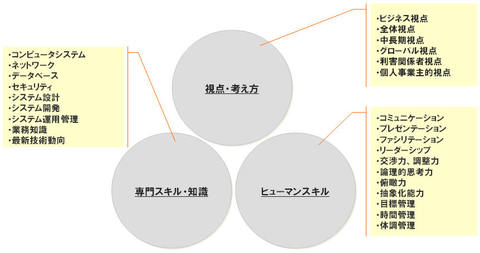 C1_elements_2
