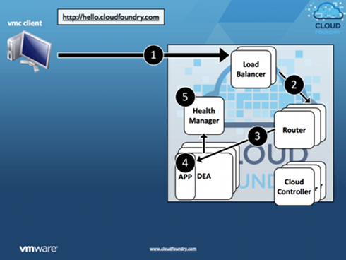 Cloud_foundry01