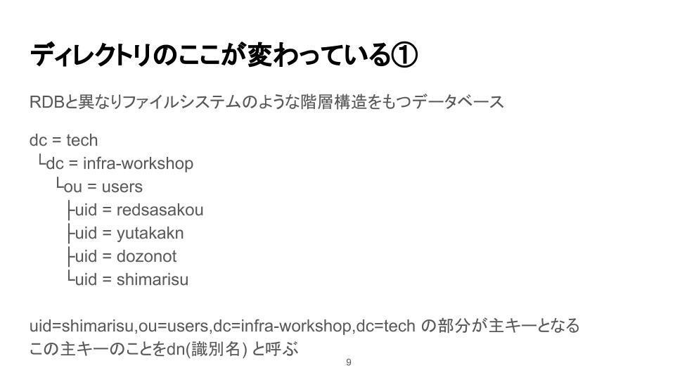 https://el.jibun.atmarkit.co.jp/yutakakn/about_openldap.jpg