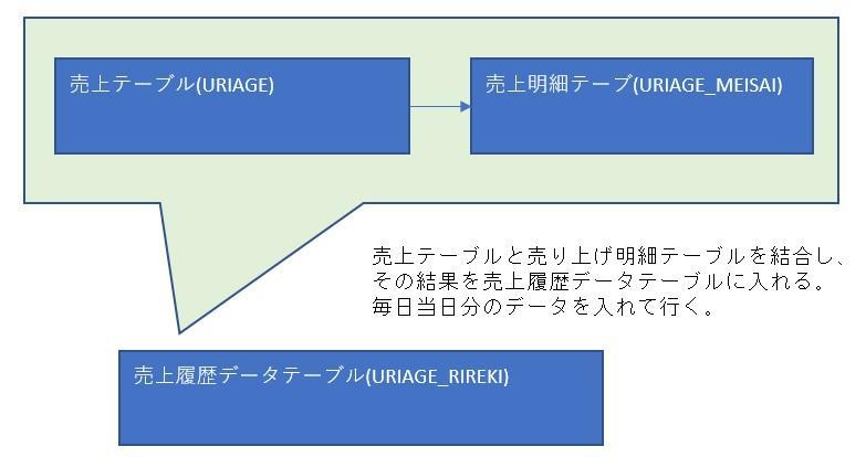 売上履歴データ作成.jpg