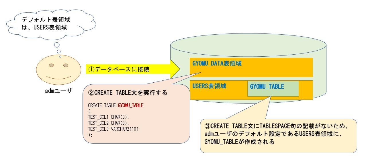 表領域とテーブル2.jpg