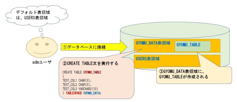 表領域とテーブル1.jpg