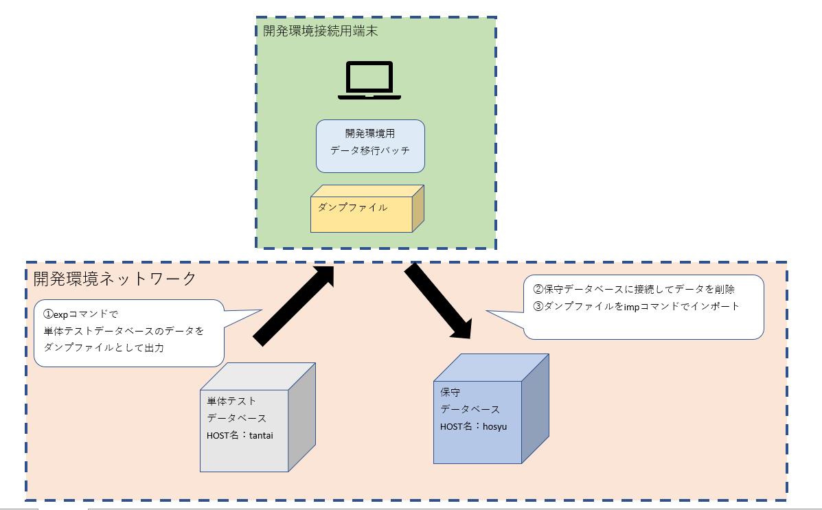 開発exp_impバッチ.png