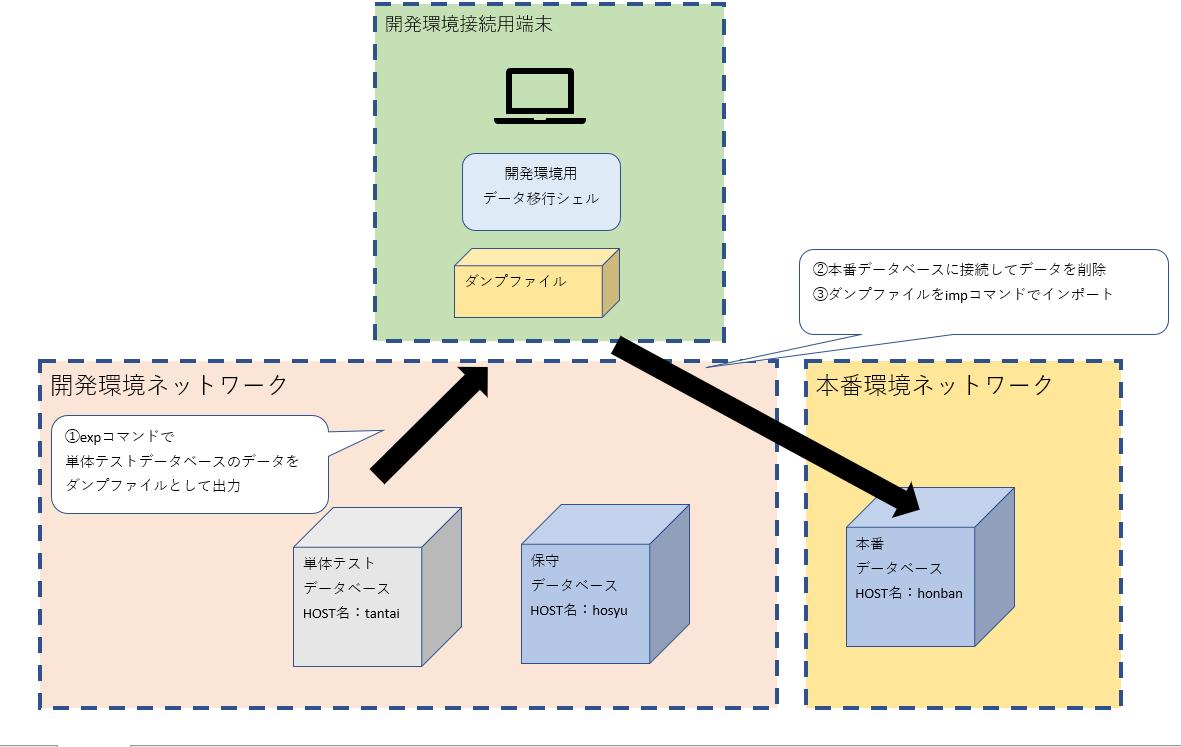 開発exp_impバッチ2.png